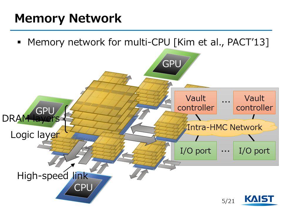 Memory Network Memory network for multi-CPU [Kim et al., PACT'13] GPU